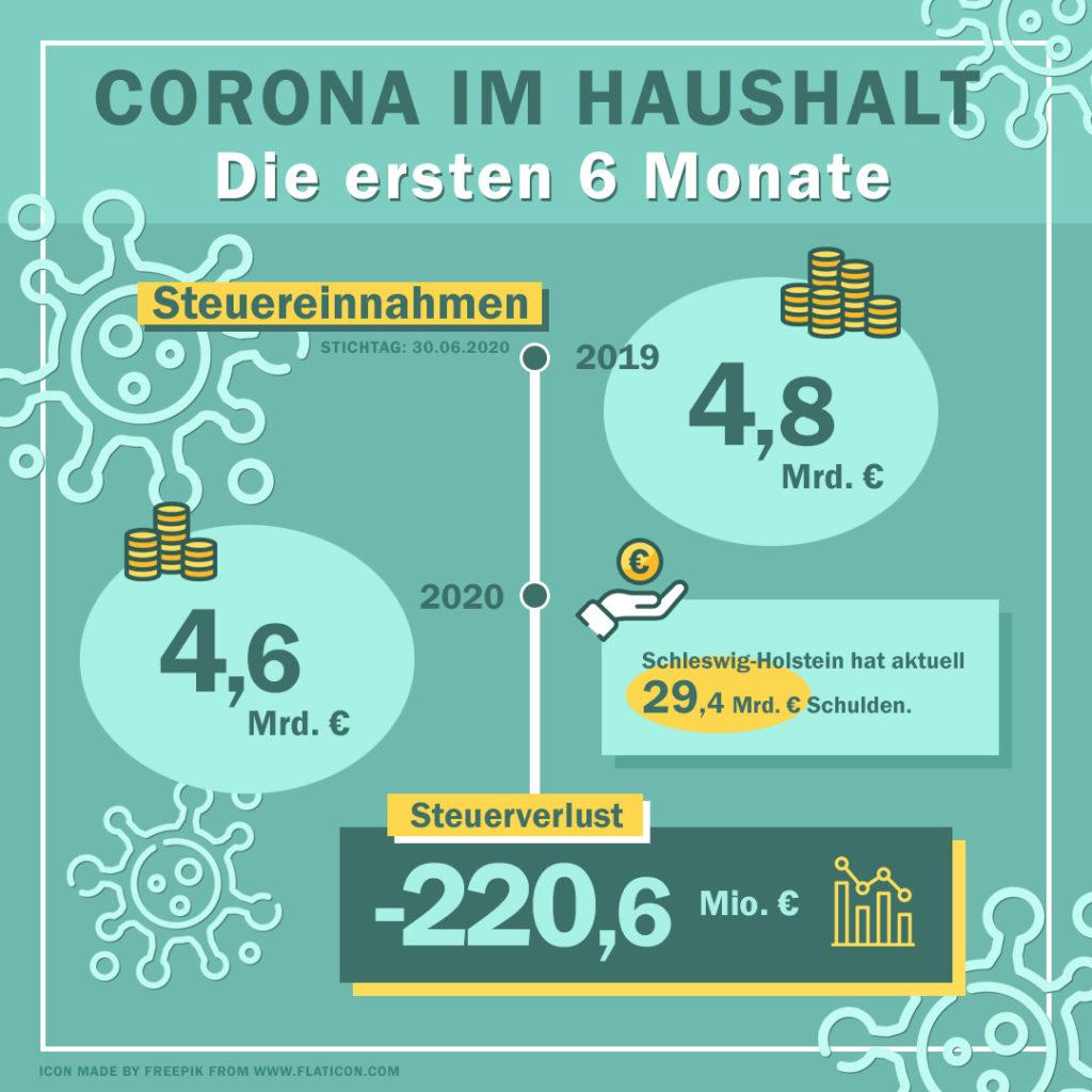 Was Ist Ein Haushalt Corona